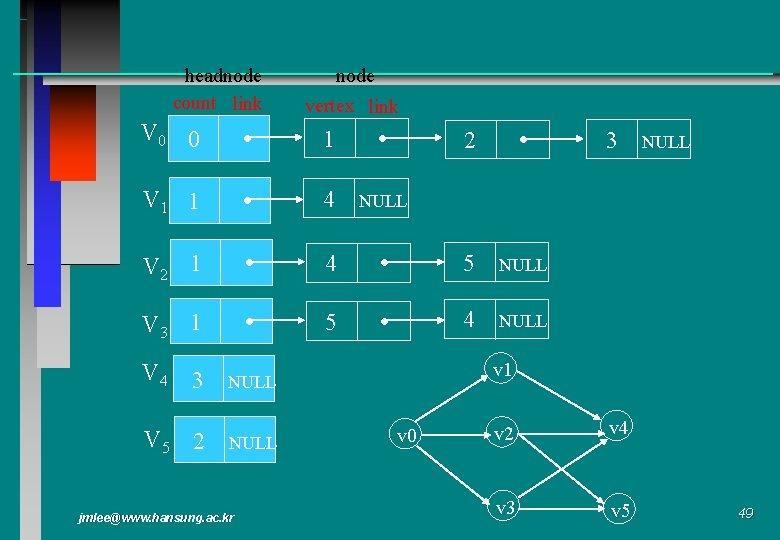 headnode count link node vertex link V 0 0 1 V 1 1 4