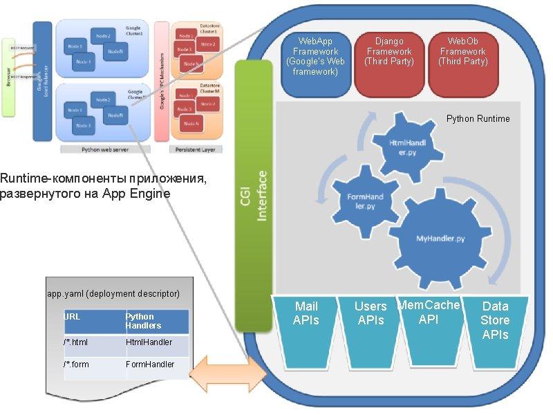 Web. App Framework (Google's Web framework) Django Framework (Third Party) Web. Ob Framework (Third
