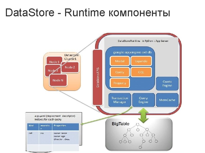 Data. Store - Runtime компоненты