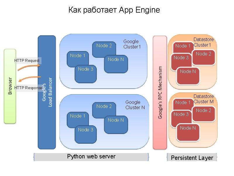 Как работает App Engine Node 2 Node 1 HTTP Request Google Cluster 1 Datastore