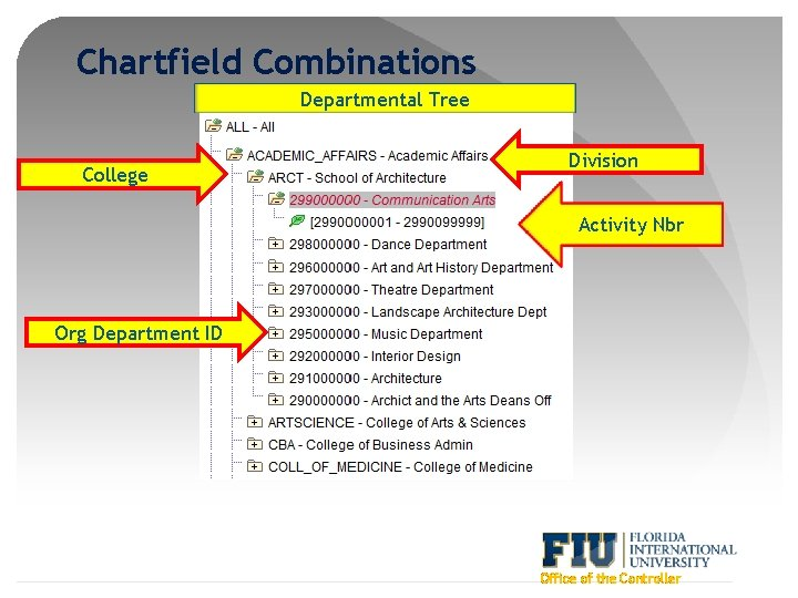 Chartfield Combinations Departmental Tree College Division Activity Nbr Org Department ID Office of the