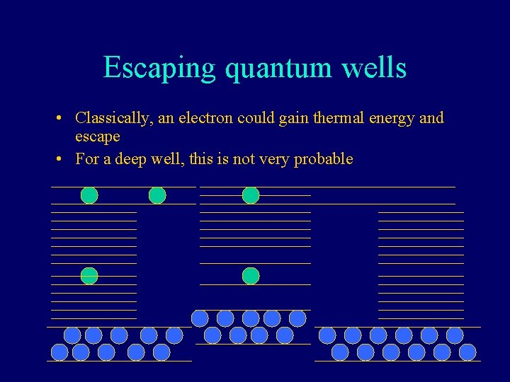 Escaping quantum wells • Classically, an electron could gain thermal energy and escape •