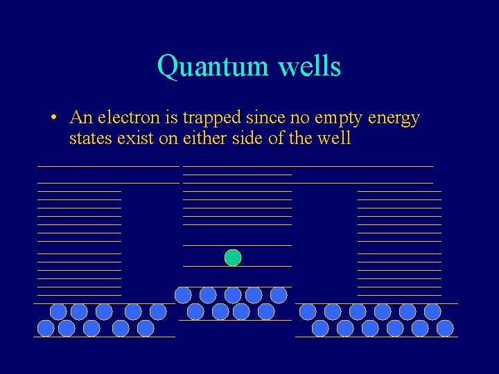 Quantum wells • An electron is trapped since no empty energy states exist on