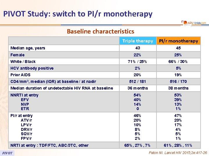 PIVOT Study: switch to PI/r monotherapy Baseline characteristics Triple therapy PI/r monotherapy 43 45