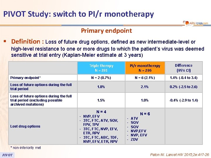 PIVOT Study: switch to PI/r monotherapy Primary endpoint § Definition : Loss of future