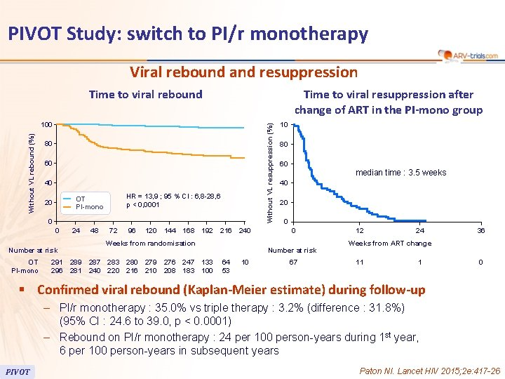 PIVOT Study: switch to PI/r monotherapy Viral rebound and resuppression Time to viral rebound