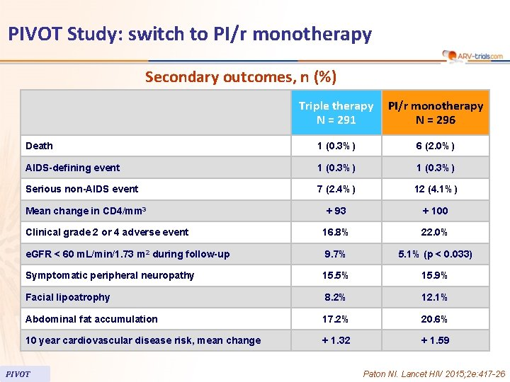 PIVOT Study: switch to PI/r monotherapy Secondary outcomes, n (%) Triple therapy N =