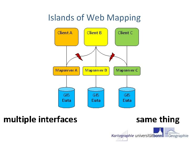 Islands of Web Mapping Client A Client B Client C Mapserver A Mapserver B