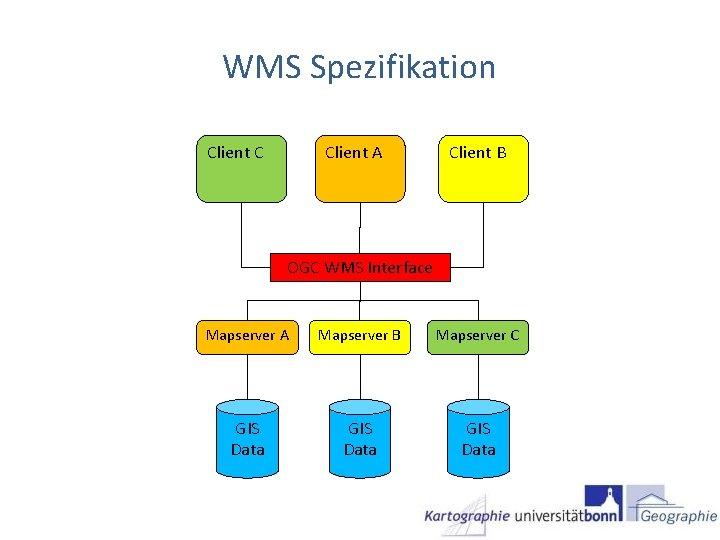 WMS Spezifikation Client C Client A Client B OGC WMS Interface Mapserver A Mapserver