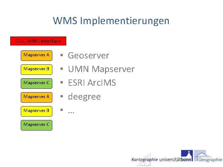 WMS Implementierungen OGC WMS Interface Mapserver A Mapserver B Mapserver C • • •