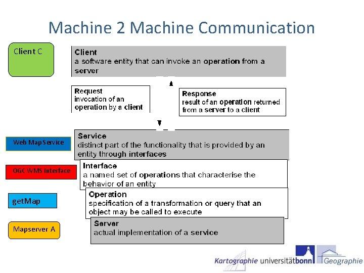Machine 2 Machine Communication Client C Web Map Service OGC WMS Interface get. Mapserver