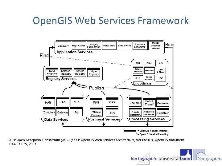 Open. GIS Web Services Framework Aus: Open Geospatial Consortium (OGC) (eds. ): Open. GIS