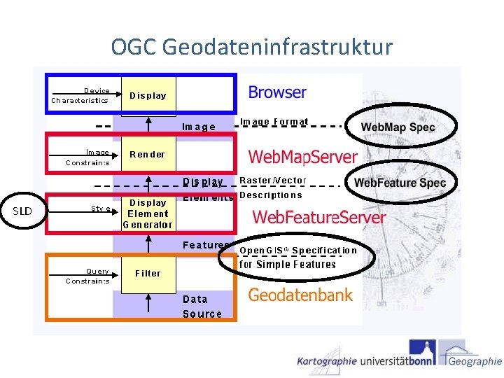 OGC Geodateninfrastruktur SLD