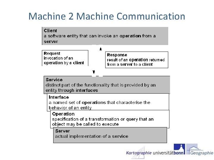 Machine 2 Machine Communication
