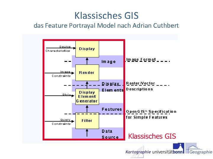 Klassisches GIS das Feature Portrayal Model nach Adrian Cuthbert