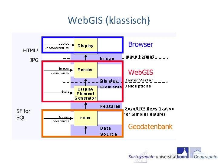 Web. GIS (klassisch)