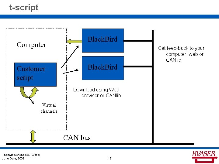 t-script Computer Customer script Black. Bird Get feed-back to your computer, web or CANlib.