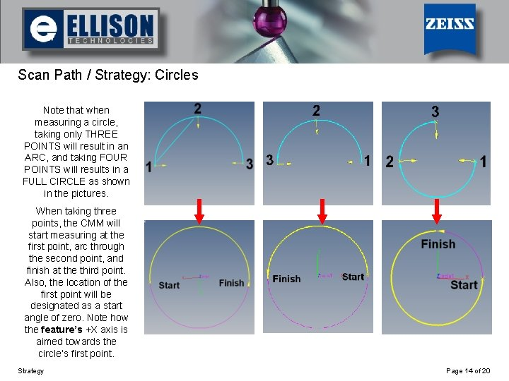 Using Strategy Scan Path / Strategy: Circles Note that when measuring a circle, taking