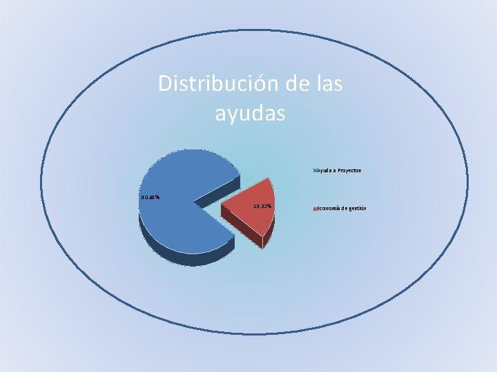 Distribución de las ayudas Ayuda a Proyectos 80. 68% 19. 32% Economía de gestión
