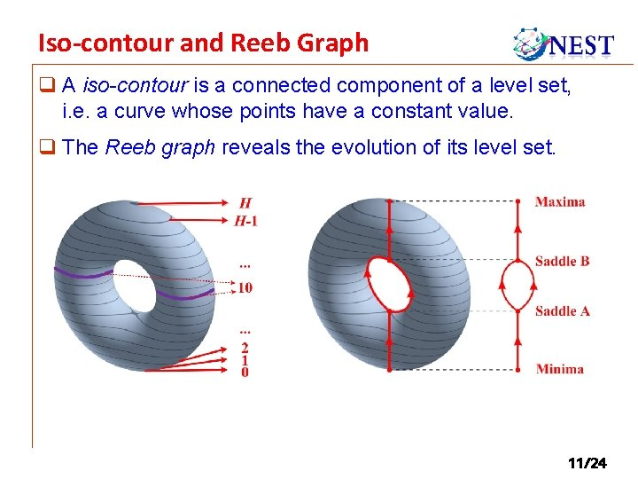 Iso-contour and Reeb Graph q A iso-contour is a connected component of a level