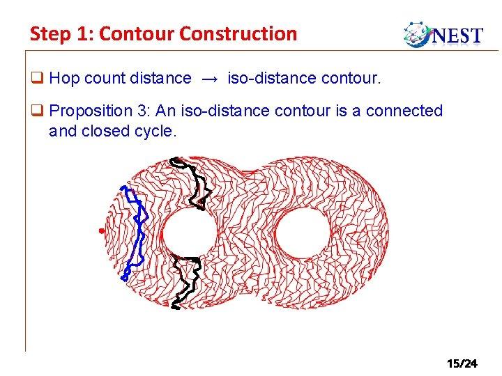 Step 1: Contour Construction q Hop count distance → iso-distance contour. q Proposition 3: