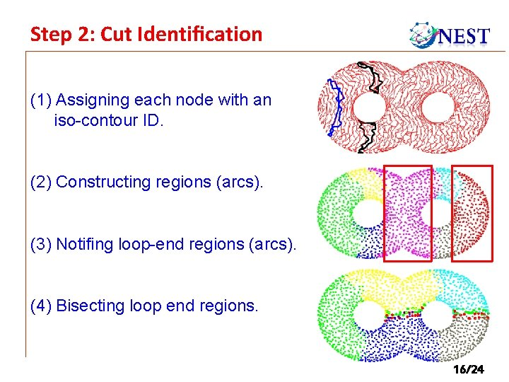 Step 2: Cut Identification (1) Assigning each node with an iso-contour ID. (2) Constructing