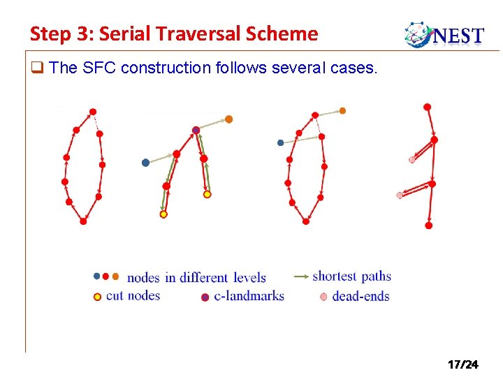 Step 3: Serial Traversal Scheme q The SFC construction follows several cases. 17/24