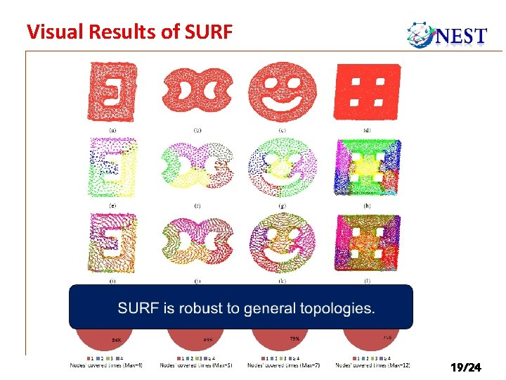Visual Results of SURF 19/24