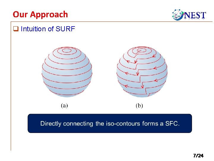 Our Approach q Intuition of SURF 7/24