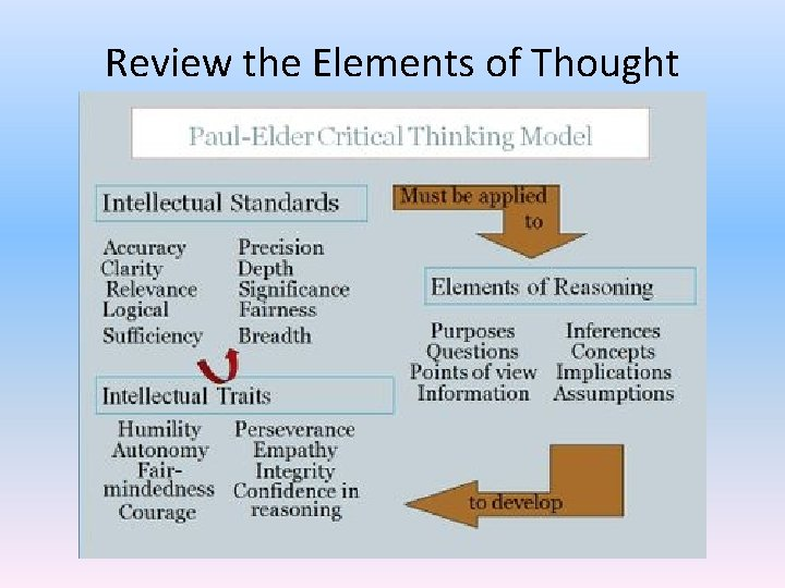 Review the Elements of Thought