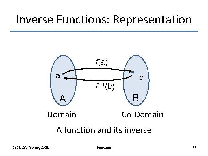 Inverse Function Representation