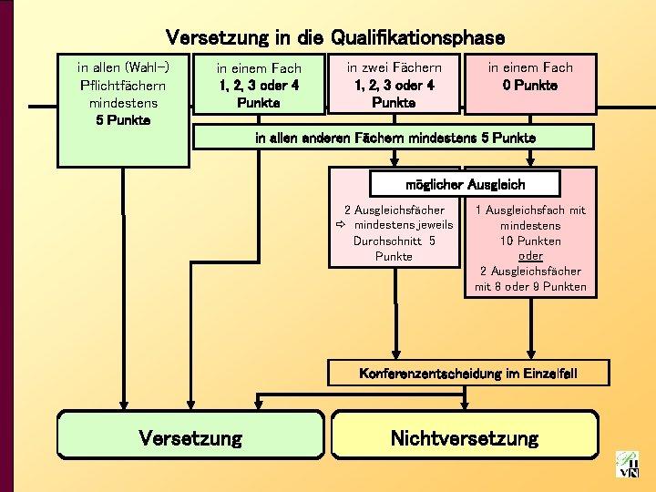 Versetzung in die Qualifikationsphase in allen (Wahl-) Pflichtfächern mindestens 5 Punkte in einem Fach