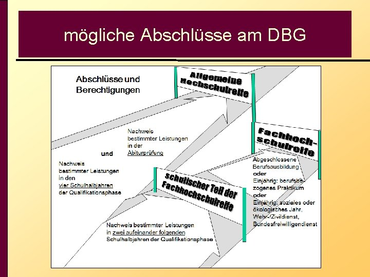mögliche Abschlüsse am DBG
