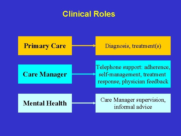 Clinical Roles Primary Care Diagnosis, treatment(s) Care Manager Telephone support: adherence, self-management, treatment response,