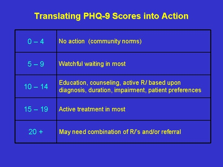 Translating PHQ-9 Scores into Action 0– 4 No action (community norms) 5– 9 Watchful