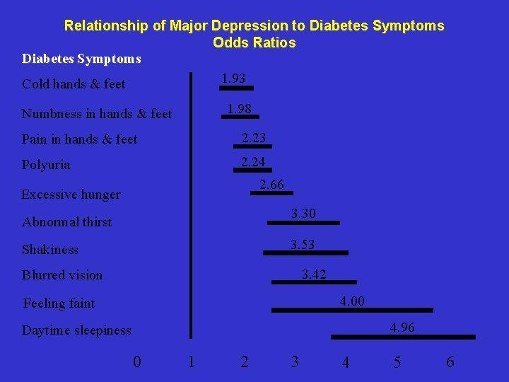 Relationship of Major Depression to Diabetes Symptoms Odds Ratios Diabetes Symptoms 1. 93 Cold