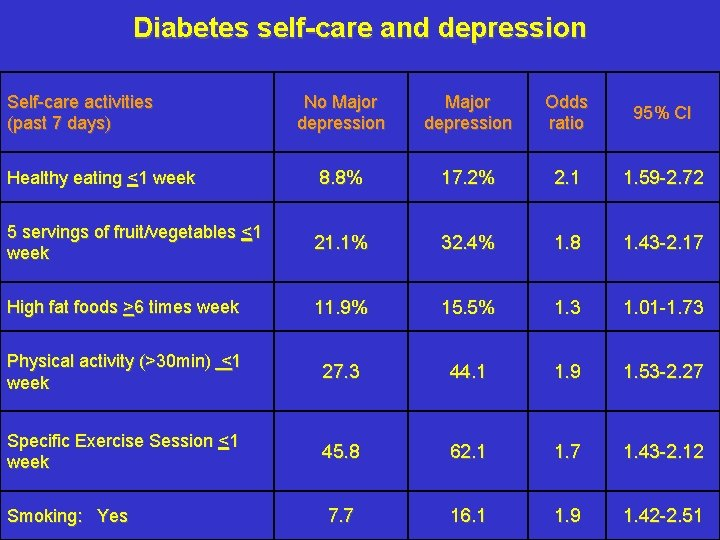Diabetes self-care and depression Self-care activities (past 7 days) No Major depression Odds ratio