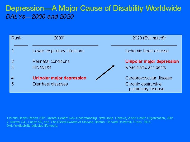 Depression—A Major Cause of Disability Worldwide DALYs— 2000 and 2020 Rank 20001 2020 (Estimated)2