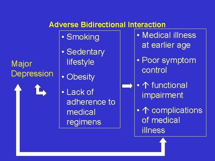 Adverse Bidirectional Interaction • Smoking • Sedentary lifestyle Major Depression • Obesity • Lack