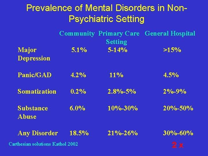 Prevalence of Mental Disorders in Non. Psychiatric Setting Major Depression Community Primary Care General