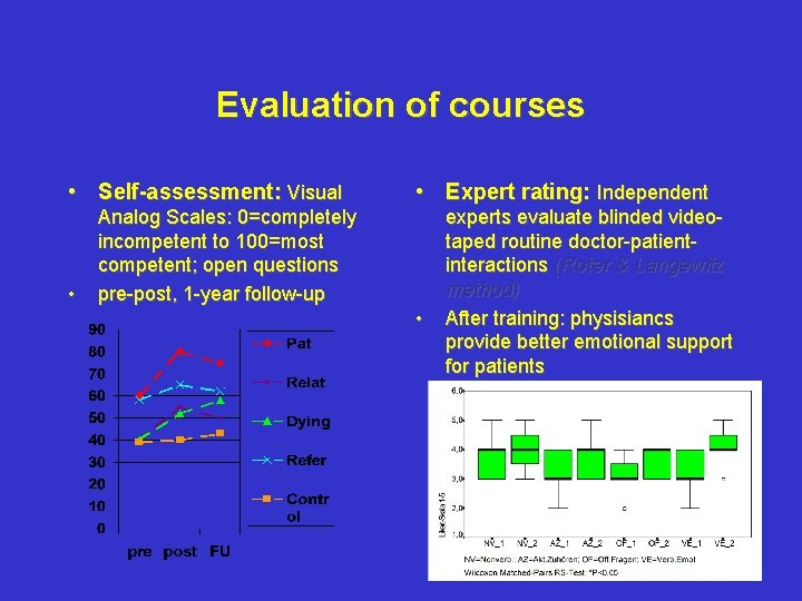 Evaluation of courses • Self-assessment: Visual • • Expert rating: Independent Analog Scales: 0=completely