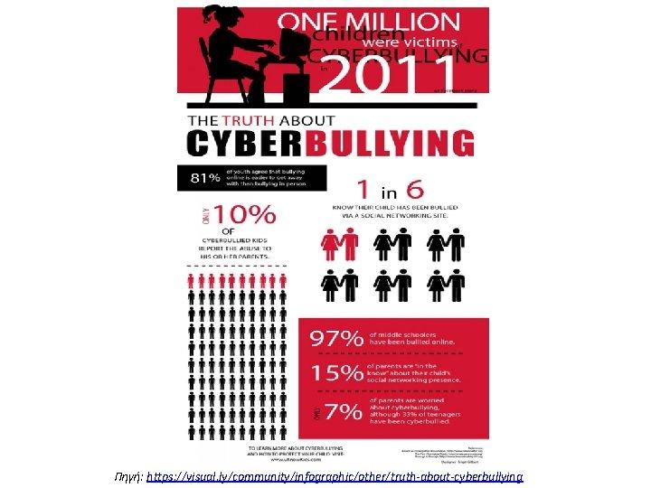 Πηγή: https: //visual. ly/community/infographic/other/truth-about-cyberbullying
