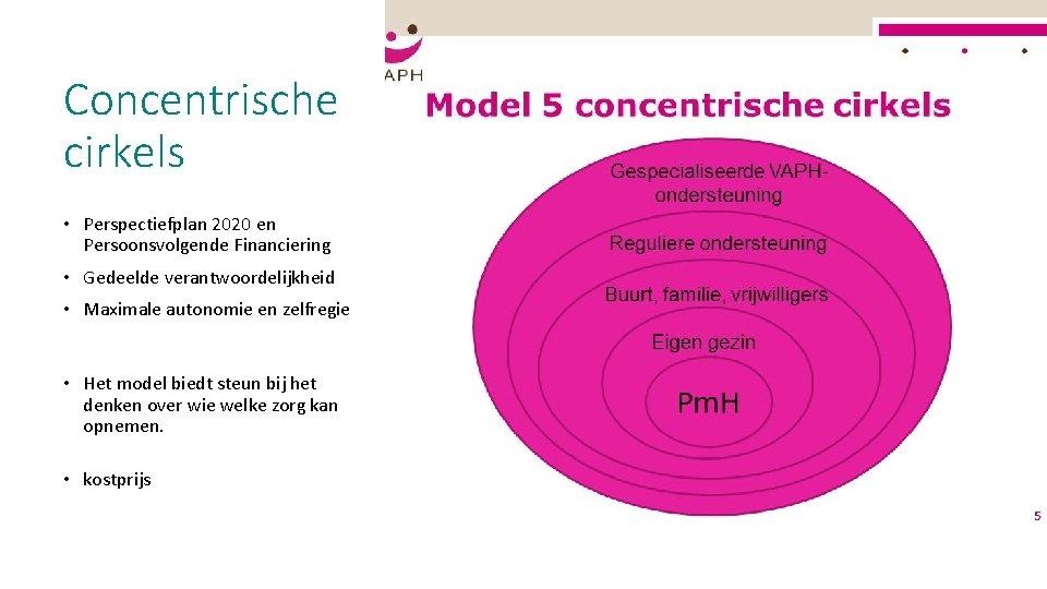 Concentrische cirkels • Perspectiefplan 2020 en Persoonsvolgende Financiering • Gedeelde verantwoordelijkheid • Maximale autonomie