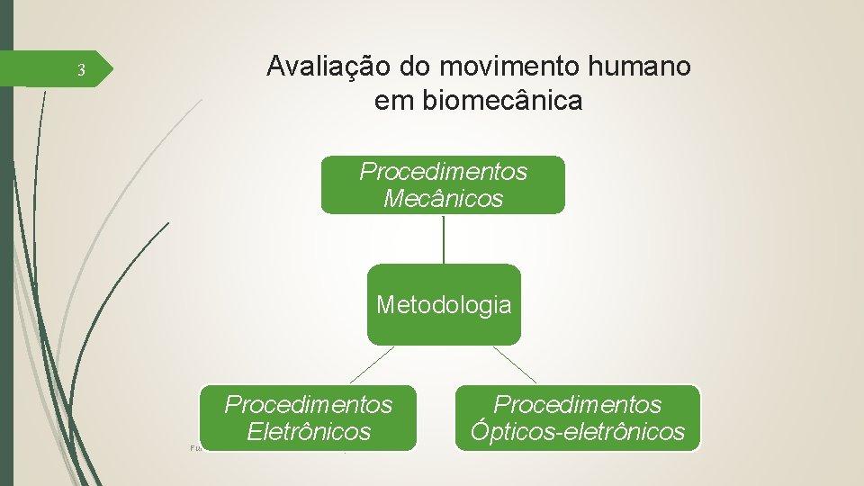 3 Avaliação do movimento humano em biomecânica Procedimentos Mecânicos Metodologia Procedimentos Eletrônicos Fundamentos de