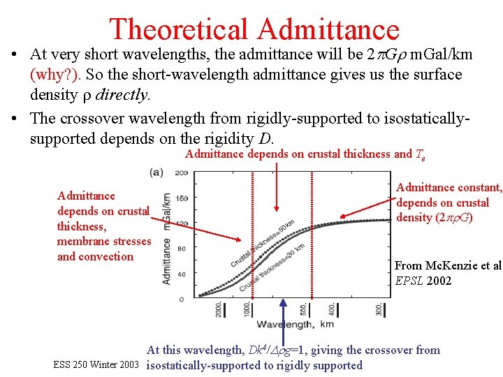 Theoretical Admittance • At very short wavelengths, the admittance will be 2 p. Gr