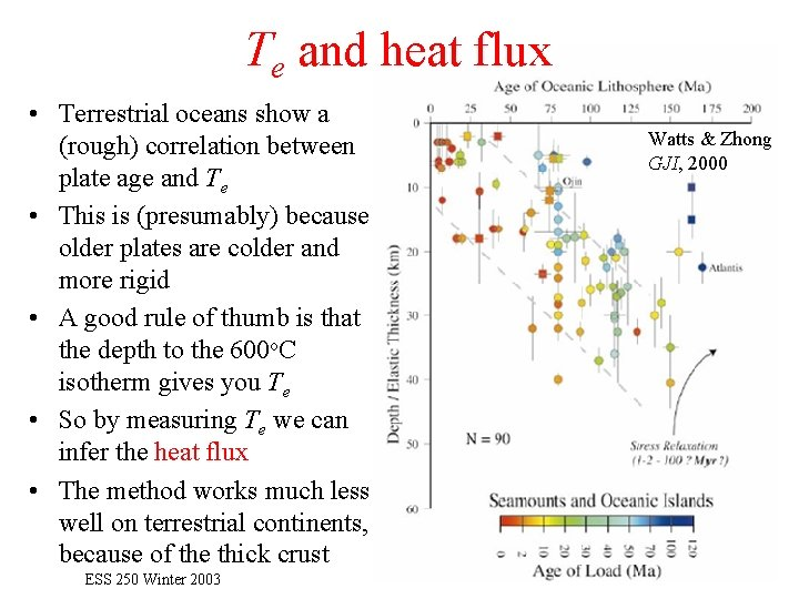 Te and heat flux • Terrestrial oceans show a (rough) correlation between plate age