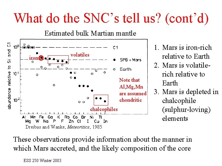 What do the SNC's tell us? (cont'd) Estimated bulk Martian mantle iron volatiles Note