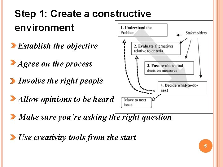 Step 1: Create a constructive environment Establish the objective Agree on the process Involve