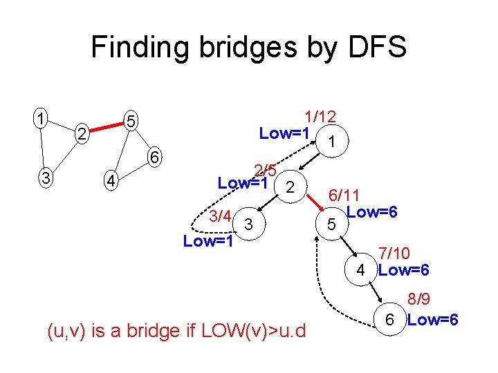Finding bridges by DFS 1 2 6 3 1/12 Low=1 1 5 4 2/5