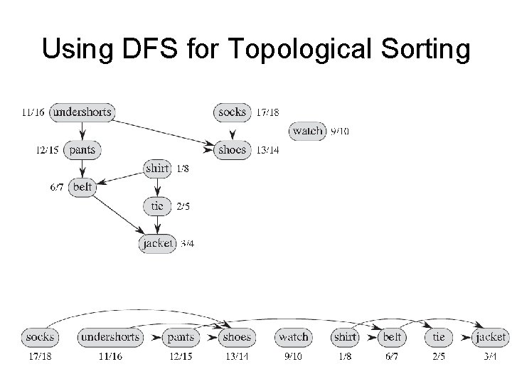 Using DFS for Topological Sorting